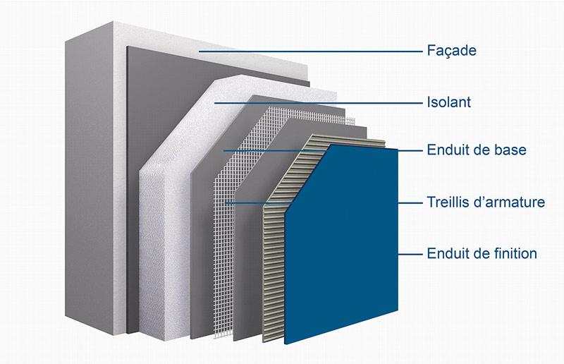 Isolation thermique par l 39 ext rieur gaston p re fils for Isolation facade par l exterieur